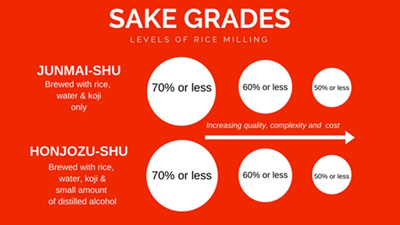Sake Grade Info Graphic