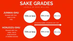 Sake Grade Infographic
